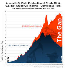 Us Oil Production And Imports Chart Us Crude Oil Field Production Net Crude Oil Imports Cumu