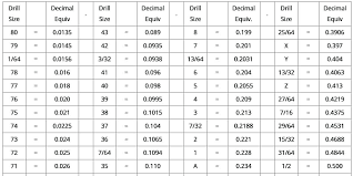 Drill Bit Dimensions Chart Common Drill Bit Sizes Gashta Co