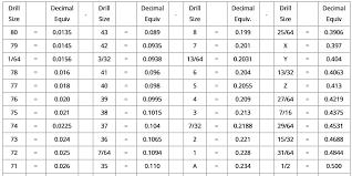 Common Drill Bit Sizes Gashta Co