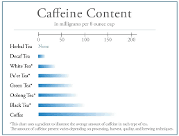 Green Tea Caffeine Vs Coffee Chart Coffee To Tea Signature Cleanse Arogya Holistic Healing