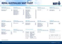 The Fleet Royal Australian Navy