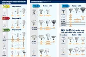 Sylvania Phase Out Light Bulbs Replacement Guide