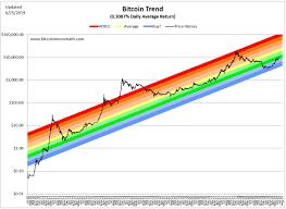Bitcoin Rainbow Chart Bitcoin Moon Math Bitcoin Price Bitcoin Price History