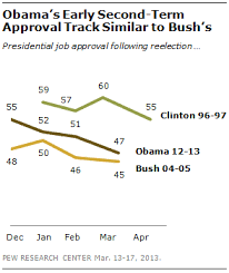 Obama Job Approval Slips As Economic Pessimism Rises Pew