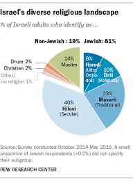 Religion And Politics In Israel 7 Key Findings Pew