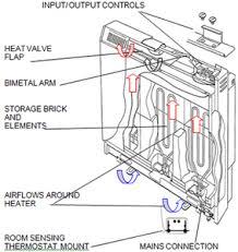 fan assisted storage heaters. fan assisted storage heaters