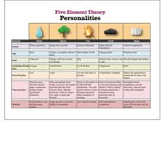 Chinese Medicine Five Elements Chart Laminated Chinese Medicine Five Element Theory Chart