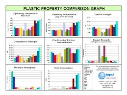 Properties Comparison Regal Plastics