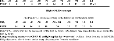 Synopsis Of The Higher And Lower Peep Strategies Common To
