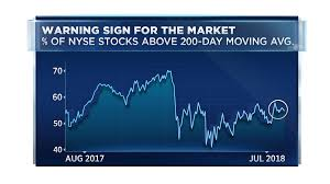 Nyse Advance Decline Line Chart Three Obscure Charts Are Pointing To Weakness For Stocks