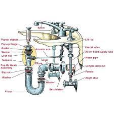 plumbing sink parts anatomy of a sink building tips sinks and plumbing parts bathroom sink drain