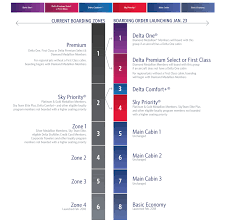 Delta Fare Chart Delta Says Its Eliminating Zonal Boarding Boarding By