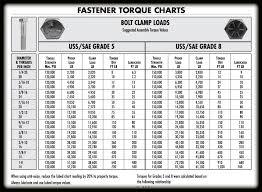 Astrosafari Com Torque Specs List