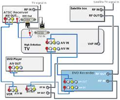 hookup diagrams hdtv satellite vcr dvd 2 way ir remote controlled rf switches