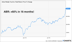 6 Steps To Fast 60 Returns From Safe Dividend Stocks Nasdaq
