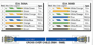 tia 568 wiring diagram wiring diagrams schematics Cat 5 568B tia 568a wiring wiring diagram network cable wiring rj45 b network cabling media and topologies urrea's portfolio tia 568b tia 568a wiring shaxon 568a or