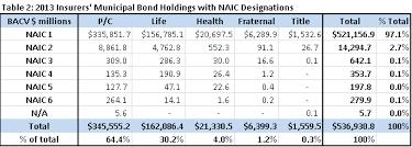U S Municipal Bond Ratings Remain Stable Despite Turmoil