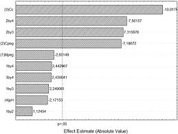 Cpeg Growth Chart Figure 3 From Potential Application Of Waste From Castor