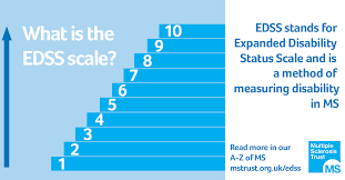 Multiple Sclerosis Chart Expanded Disability Status Scale Edss Ms Trust