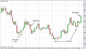 charting candlesticks candlestick charts explained