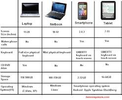 difference between notebook and laptop smartphone tablet laptop netbook what should you buy and why