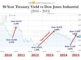 Will Rising Interest Rates Murder The Stock Market