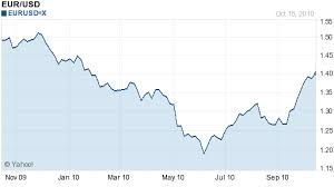 Dollar To Euro Year Chart Euro Due For A Correction Forex Blog