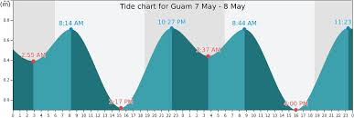 Tide Chart Freeport Ny 51 Unmistakable Guam Tide Chart