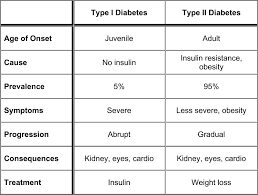 Type 1 Diabetes Vs Type 2 Diabetes Comparison Chart Quantified Health July 2012