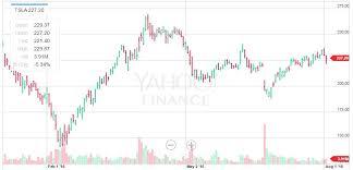 Tesla Shares Positioned For A Major Move Tesla Inc