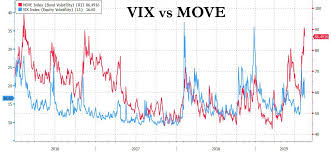 Move Index Chart Bond Volatility Soars To 3 Year High Zero Hedge