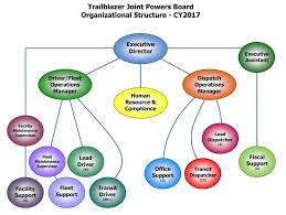 Organizational Chart For Daycare Center Organization Overview Trailblazer Transit