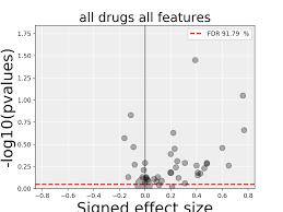 effect size anova 4 anova analysis introduction gdsctools 1 0 1 documentation