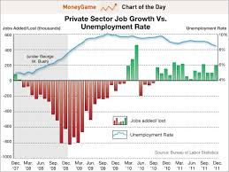 Federal Unemployment Rate Chart The Only Chart You Need On Jobs Just Remember Romneys