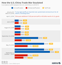 Why Trade Wars Have No Winners World Economic Forum