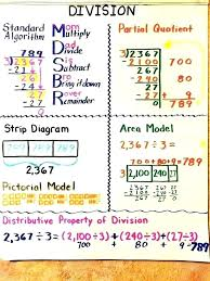 Division Strategies Anchor Chart Best Picture Of Chart