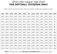 Baseball Softball Age Chart North Wall Little League