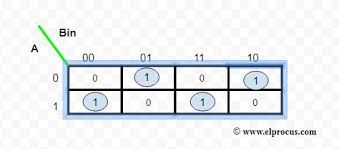 Full Subtractor Circuit Design Theory Truth Table K Map