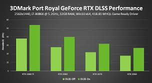 Have A Geforce Rtx 2060 Graphics Card Enabling Dlss Can