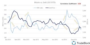 Bitcoin Gold Price Correlation