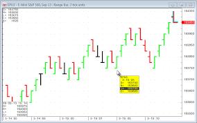 Bar Chart Range Range Bar Rb