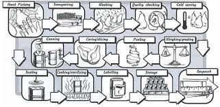 Essay topics  Writing Task    You should spend about    minutes on this task   The diagram below shows the process of using water to produce electricity