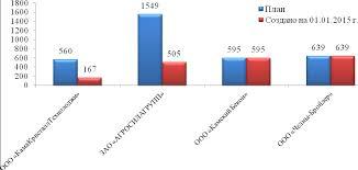 Инвестиционная привлекательность Набережные Челны На рис 2 52 представлена информация о количестве постоянных рабочих мест созданных в результате реализации инвестиционных проектов предусмотренных КИП по