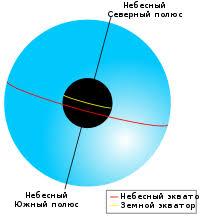 Небесная сфера Википедия Небесная сфера