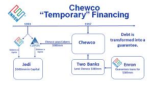Enron Corporation Financial Scandals Scoundrels Crises