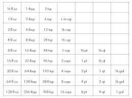 Weight And Measure Chart Cooking Tip Of The Day Weights Measures And Equivalents