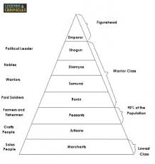 Viking Hierarchy Chart Hierarchy In Feudal Japan Structure In Feudal Japan