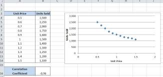 How To Calculate Correlation Coefficients In Excel 2010