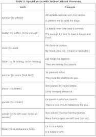 Direct Object Pronouns Spanish Worksheet Free Worksheets Library ...