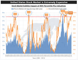 Stock Market Chart 2018 A Stock Market Crash In 2018 Investing Haven